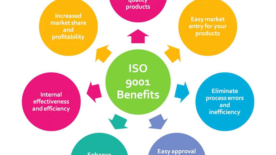 Benefits of earning an ISO 9001 certification